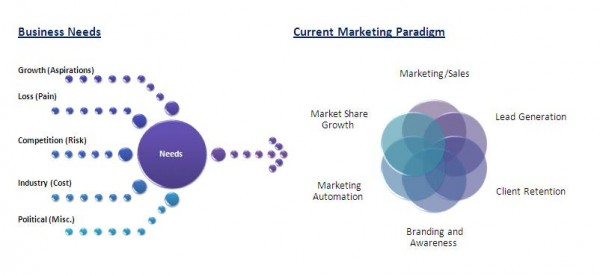 Paradigme traditionnel du marketing