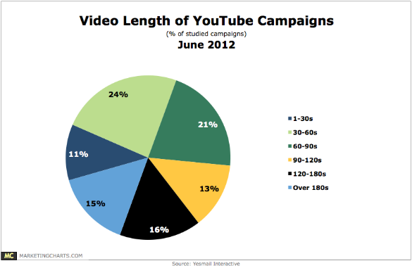 Yesmail Longueur YouTube Campagne Vidéo