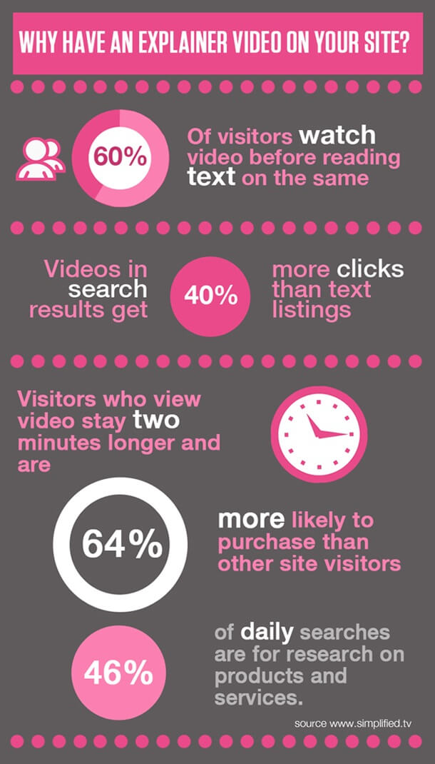 Explainer Video Infographies