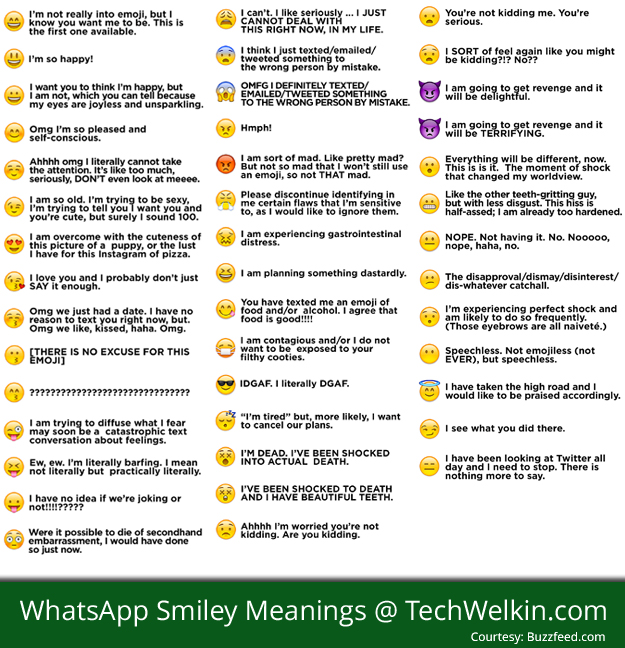 WhatsApp Smiley Faces et leurs significations.